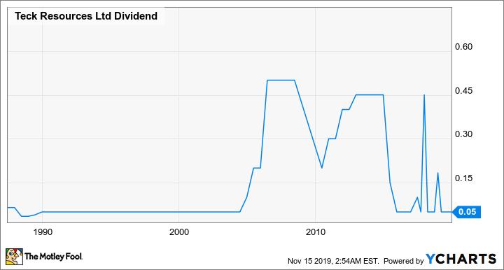 TECK.B Dividend Chart