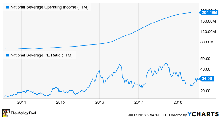 FIZZ Operating Income (TTM) Chart