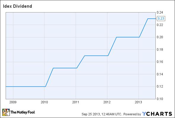 IEX Dividend Chart