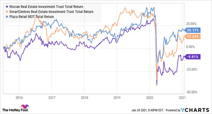 REI.UN Total Return Level Chart