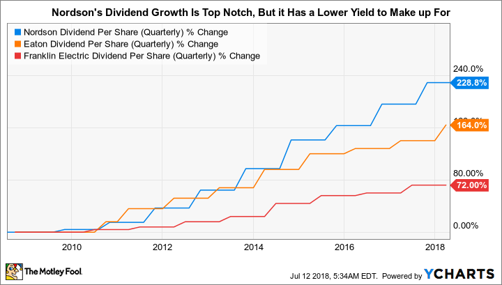 NDSN Dividend Per Share (Quarterly) Chart