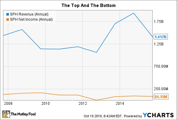 SPH Revenue (Annual) Chart