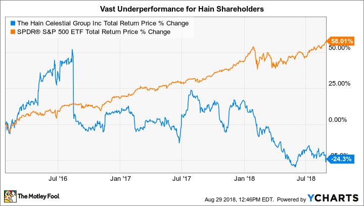 HAIN Total Return Price Chart