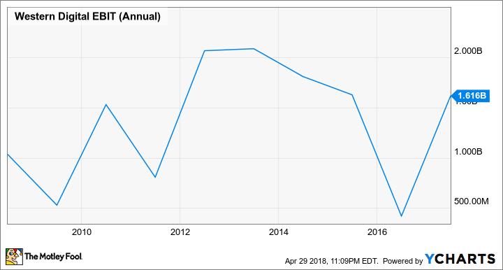 WDC EBIT (Annual) Chart