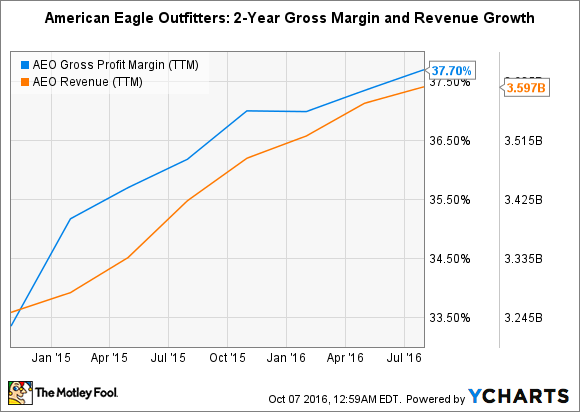 AEO Gross Profit Margin (TTM) Chart