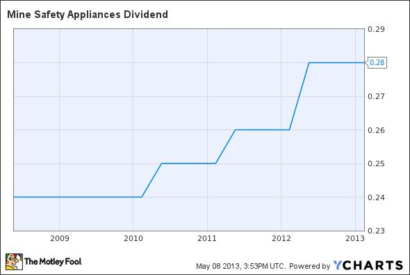 MSA Dividend Chart