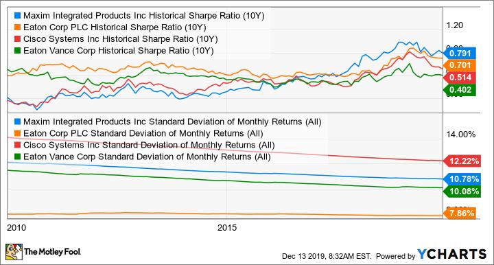 MXIM Historical Sharpe Ratio (10Y) Chart