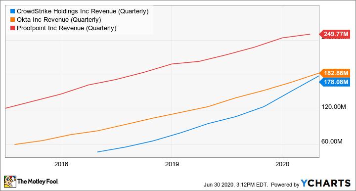 CRWD Revenue (Quarterly) Chart