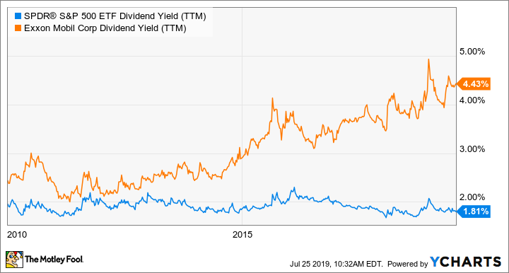 SPY Dividend Yield (TTM) Chart