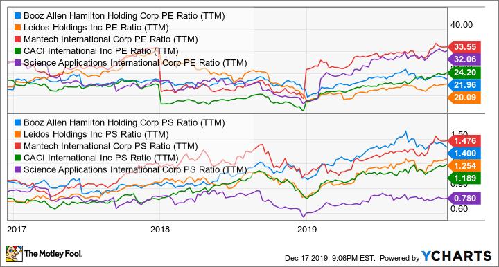 BAH PE Ratio (TTM) Chart