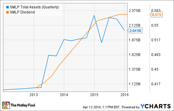 SMLP Total Assets (Quarterly) Chart