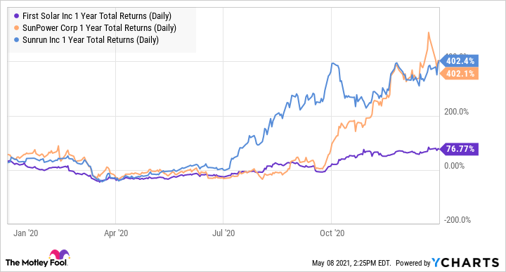 FSLR 1 Year Total Returns (Daily) Chart