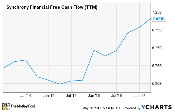 SYF Free Cash Flow (TTM) Chart