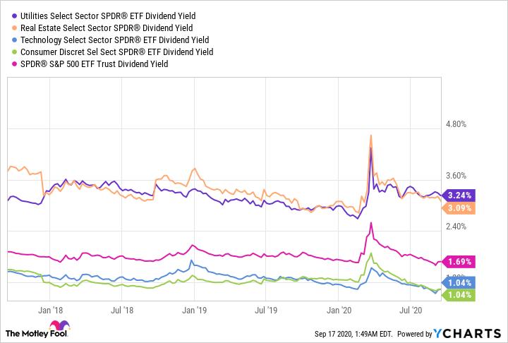 XLU Dividend Yield Chart