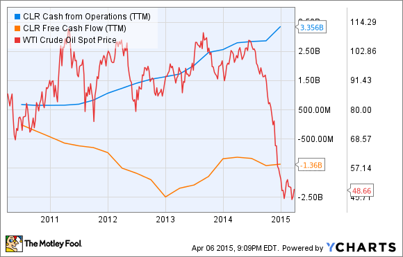 CLR Cash from Operations (TTM) Chart