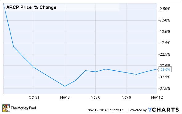 ARCP Chart