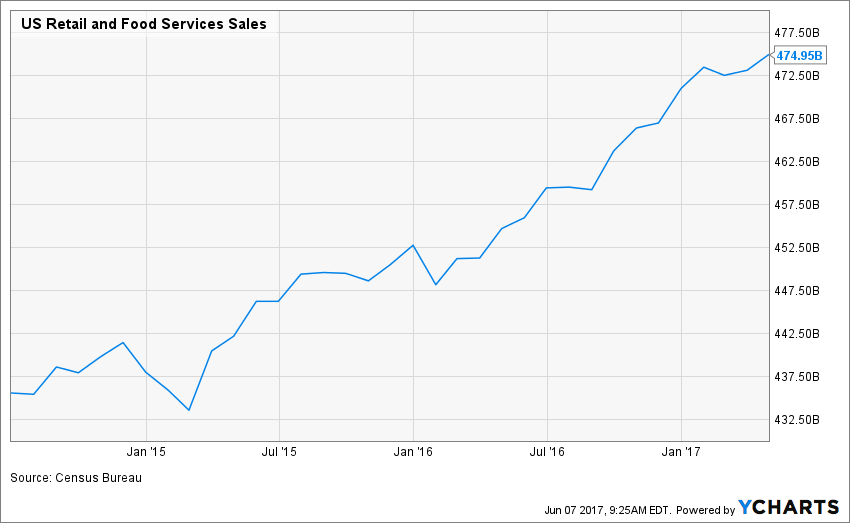 US Retail and Food Services Sales Chart