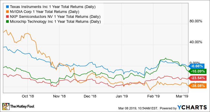 TXN 1 Year Total Returns (Daily) Chart
