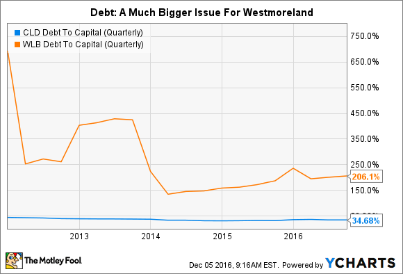 CLD Debt To Capital (Quarterly) Chart
