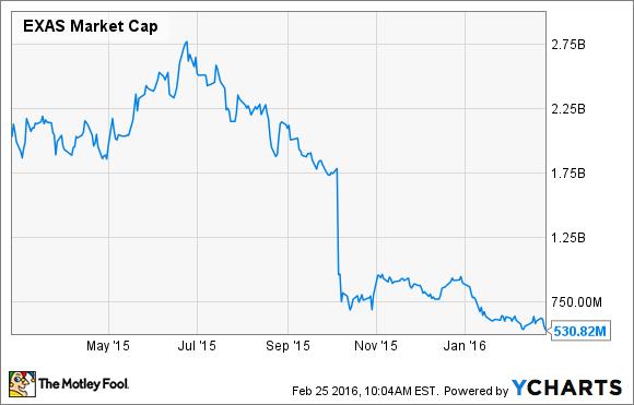 EXAS Market Cap Chart