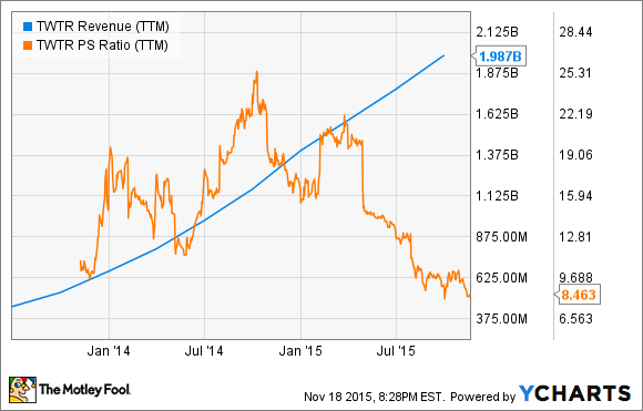 TWTR Revenue (TTM) Chart