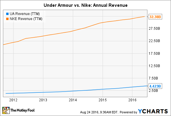 UA Revenue (TTM) Chart