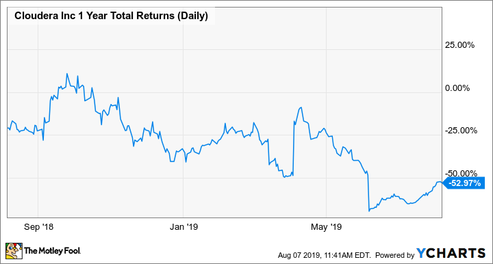 CLDR 1 Year Total Returns (Daily) Chart