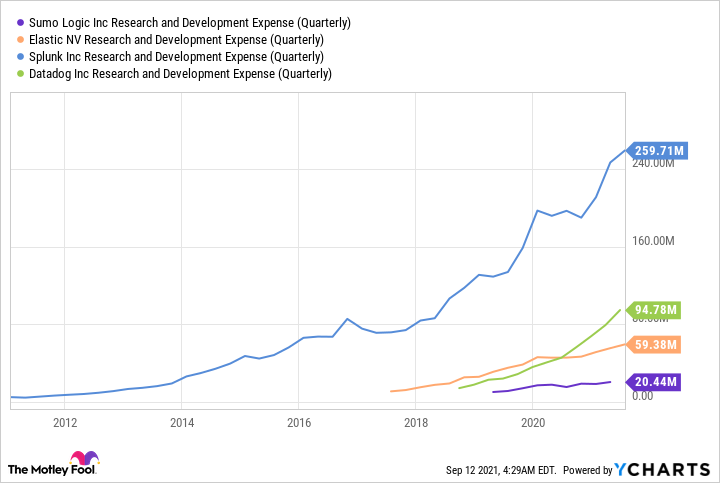 Chart showing SUMO research and development expense lower than its peers'.