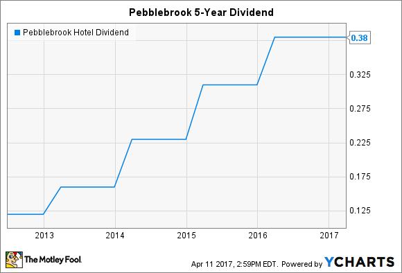 PEB Dividend Chart