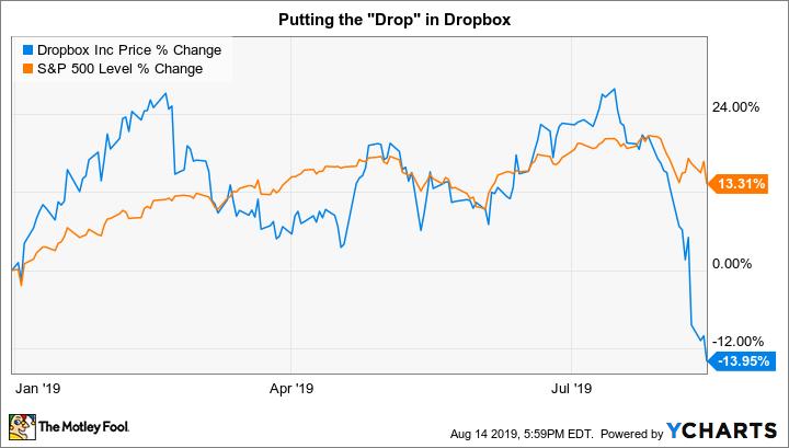 DBX Chart
