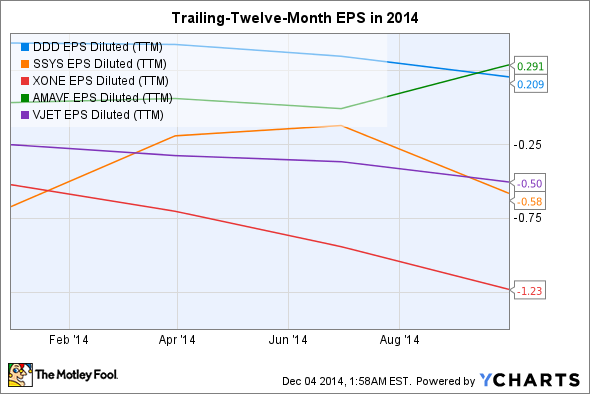 DDD EPS Diluted (TTM) Chart