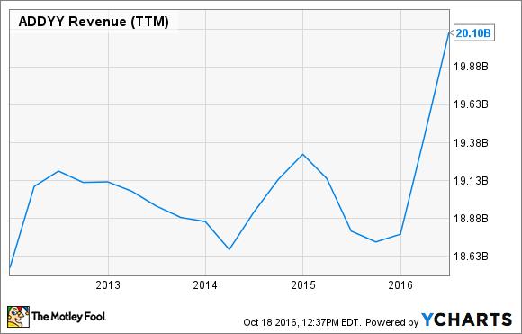 ADDYY Revenue (TTM) Chart