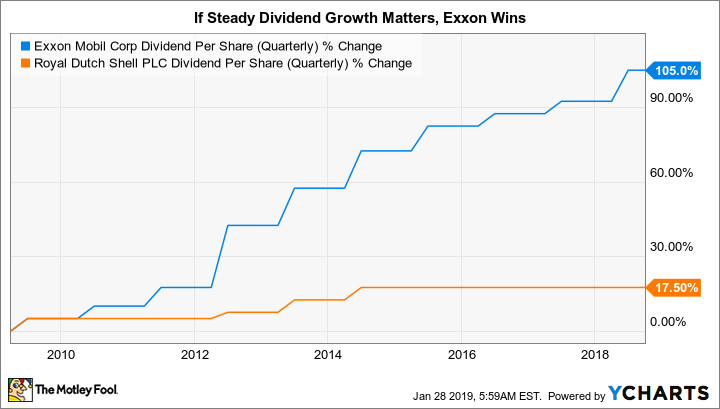 Better Buy: ExxonMobil vs  Royal Dutch Shell | The Motley Fool