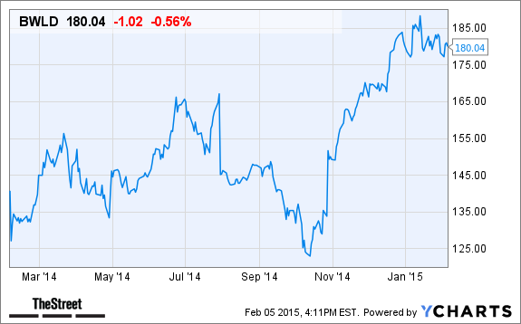 Buffalo Wild Wings Bwld Stock Could Move Lower In After Hours