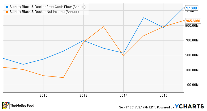 SWK Free Cash Flow (Annual) Chart