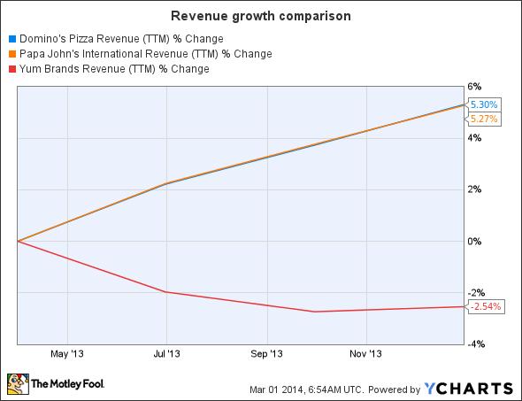 DPZ Revenue (TTM) Chart