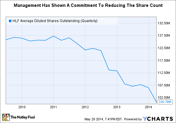 HLF Average Diluted Shares Outstanding (Quarterly) Chart