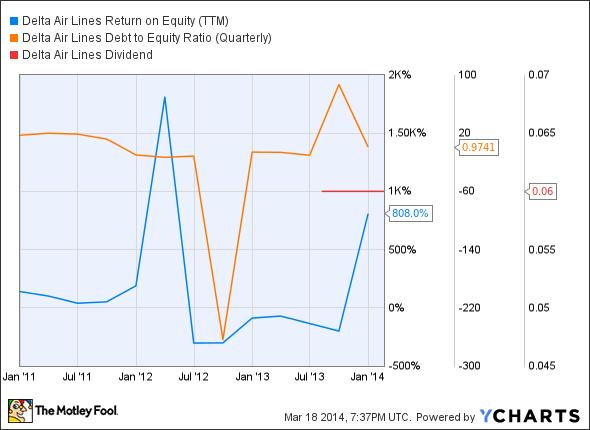 DAL Return on Equity (TTM) Chart