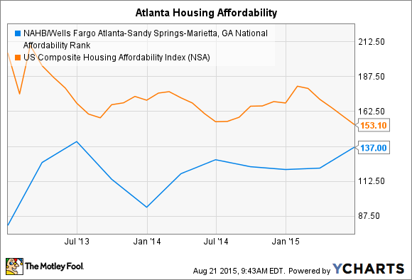 NAHB/Wells Fargo Atlanta-Sandy Springs-Marietta, GA National Affordability Rank Chart