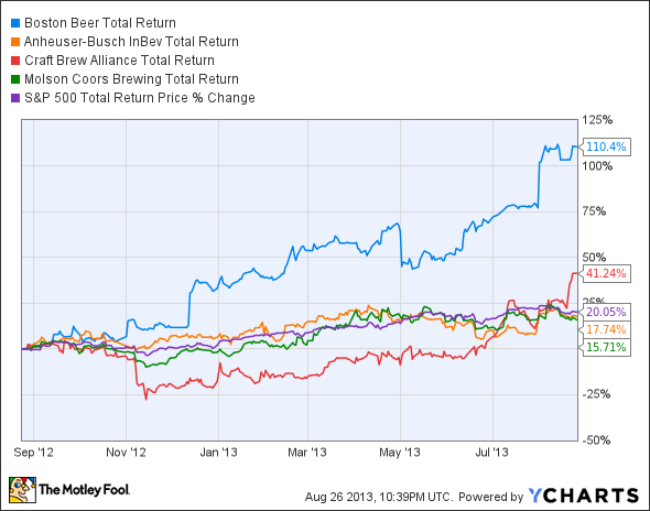 SAM Total Return Price Chart