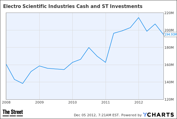 ESIO Cash and ST Investments Chart