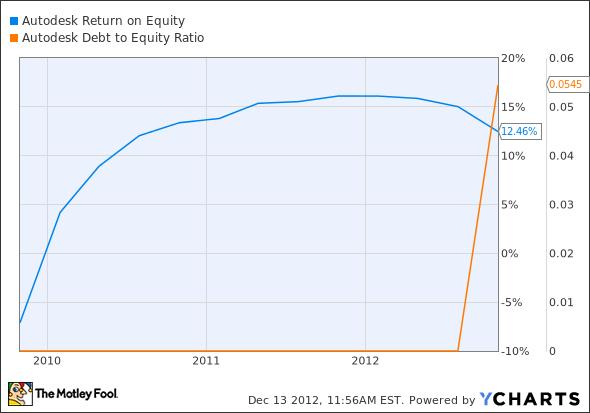ADSK Return on Equity Chart