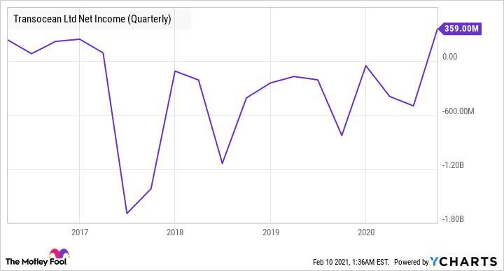 RIG Net Income (Quarterly) Chart