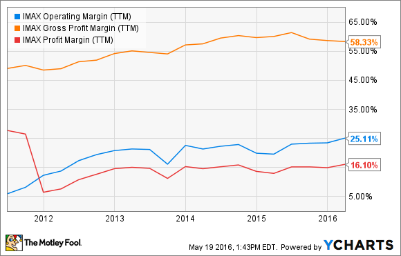 IMAX Operating Margin (TTM) Chart