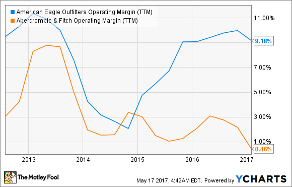 AEO Operating Margin (TTM) Chart