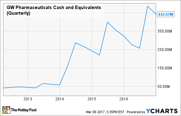 GWPH Cash and Equivalents (Quarterly) Chart