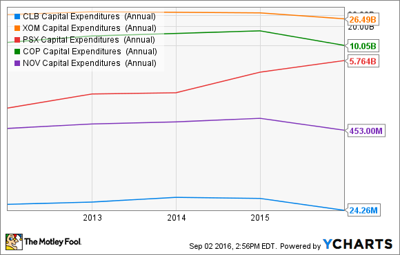 CLB Capital Expenditures  (Annual) Chart