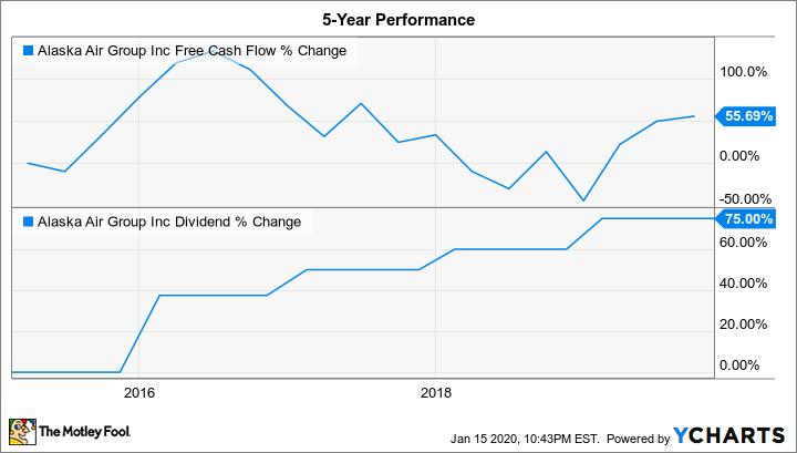 ALK Free Cash Flow Chart