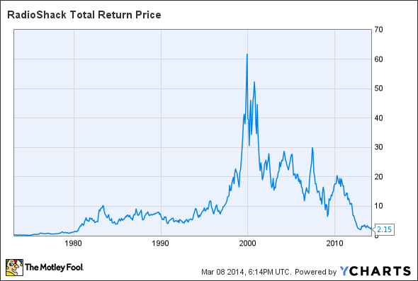 RSH Total Return Price Chart
