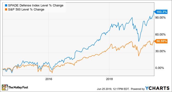 4 Top Defense Stocks to Buy Now -- The Motley Fool